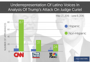 latino-representation