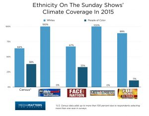 sunday_show_ethnicity_-_blues